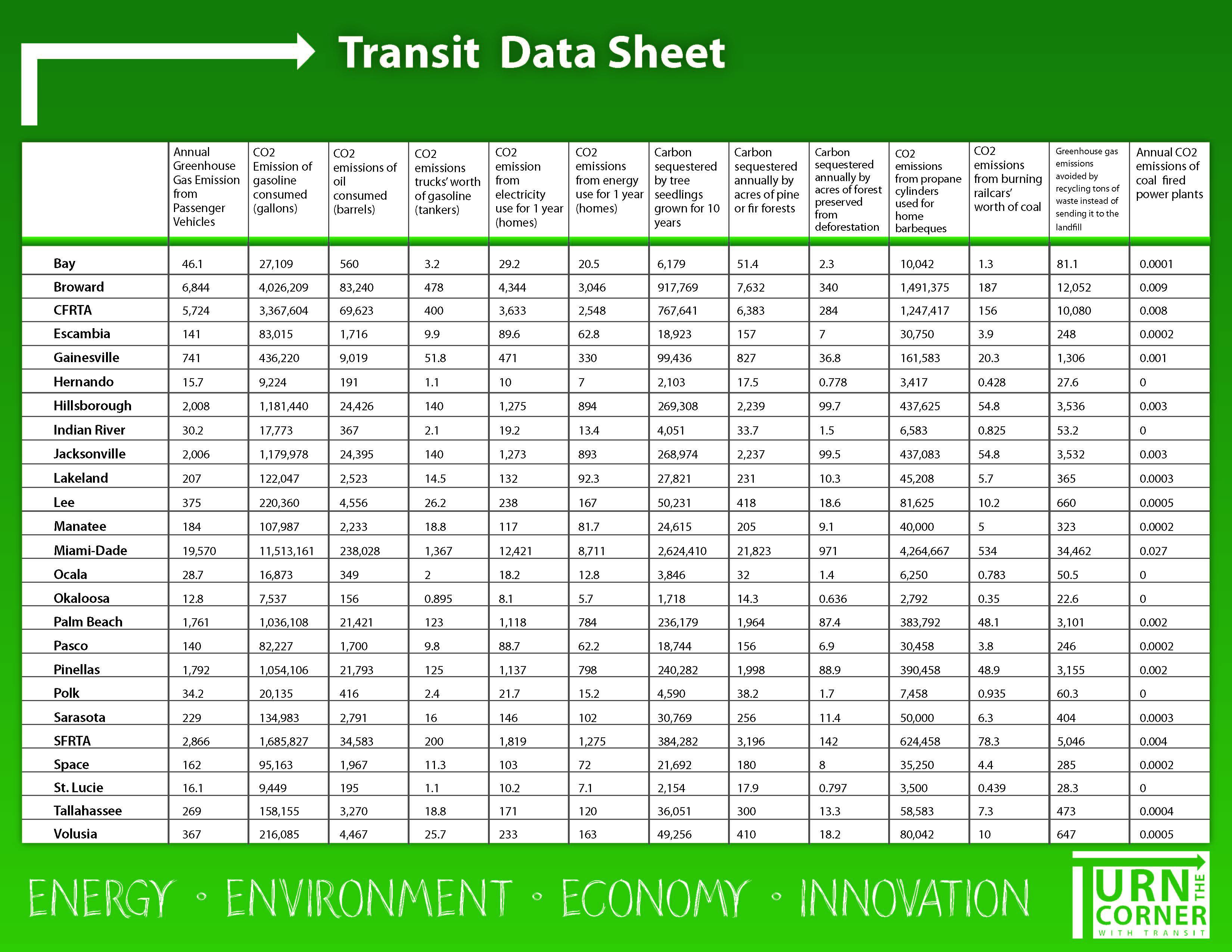 Green Transit Datasheet